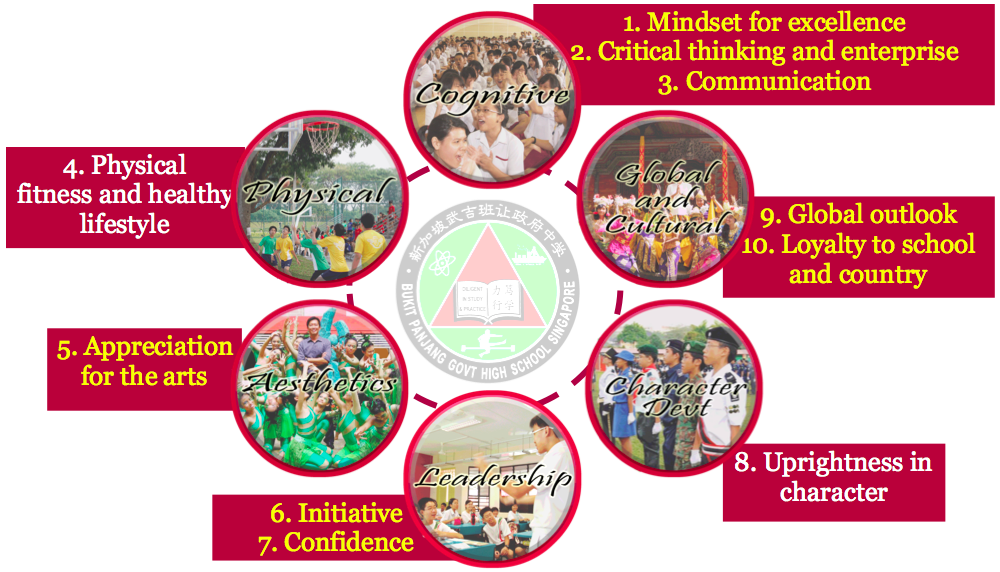 Bukit Panjang Government High School Competencies