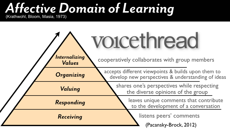 Affective Domain Of Learning
