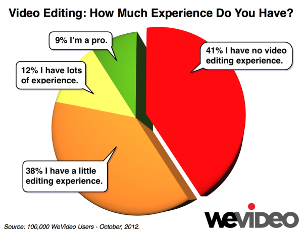 WeVideo Editing Experience