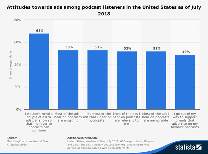 Attitudes toward ads among podcast listeners