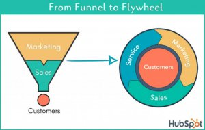 marketing funnel vs. flywheel