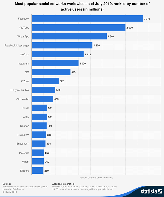 Most popular social networks worldwide